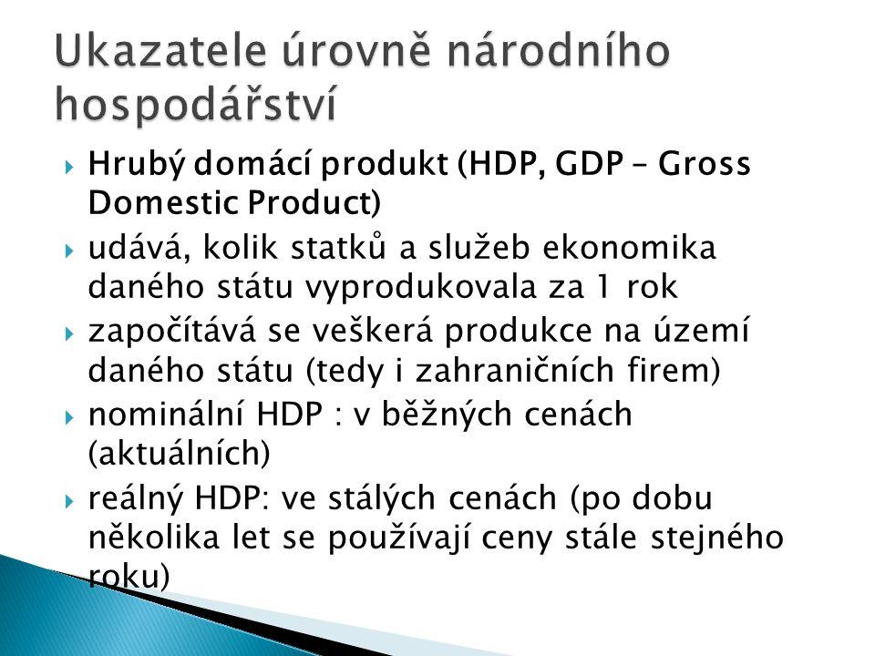  Hrubý domácí produkt (HDP, GDP – Gross Domestic Product)  udává, kolik statků a služeb ekonomika daného státu vyprodukovala za 1 rok  započítává s