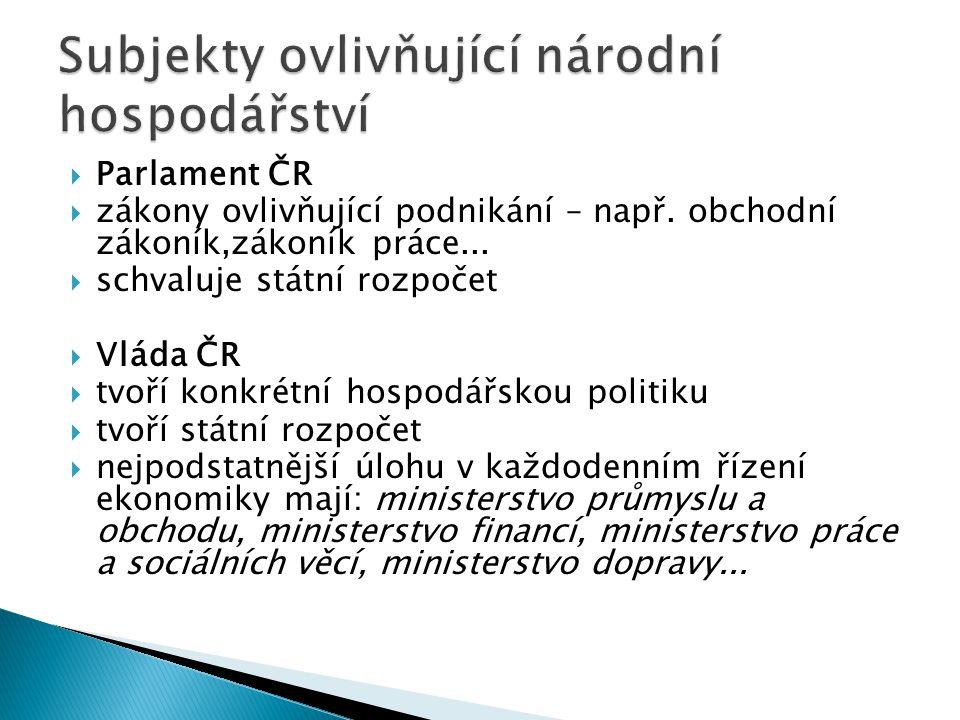  Parlament ČR  zákony ovlivňující podnikání – např. obchodní zákoník,zákoník práce...  schvaluje státní rozpočet  Vláda ČR  tvoří konkrétní hospo