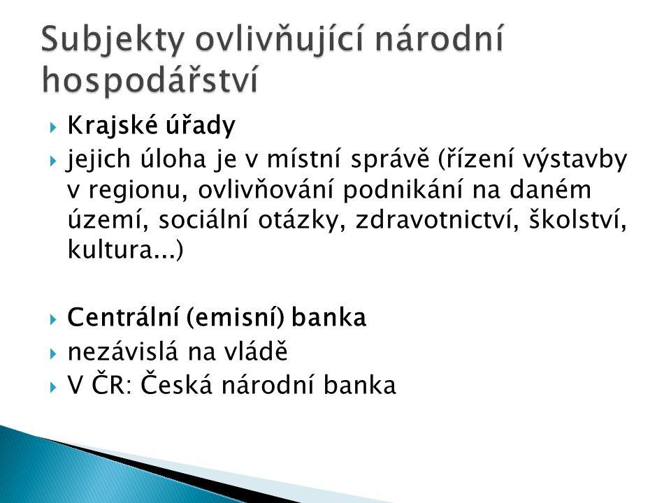 Krajské úřady  jejich úloha je v místní správě (řízení výstavby v regionu, ovlivňování podnikání na daném území, sociální otázky, zdravotnictví, šk