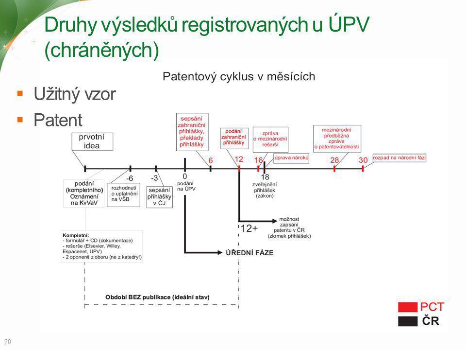 Druhy výsledků registrovaných u ÚPV (chráněných)  Užitný vzor  Patent 20
