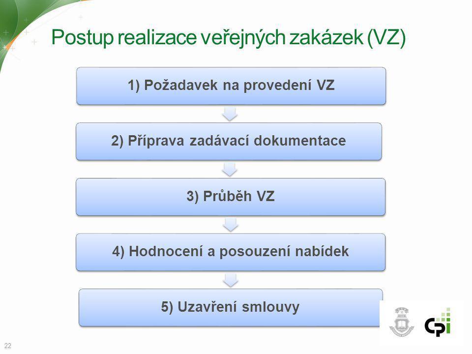 Postup realizace veřejných zakázek (VZ) 1) Požadavek na provedení VZ2) Příprava zadávací dokumentace3) Průběh VZ4) Hodnocení a posouzení nabídek5) Uza