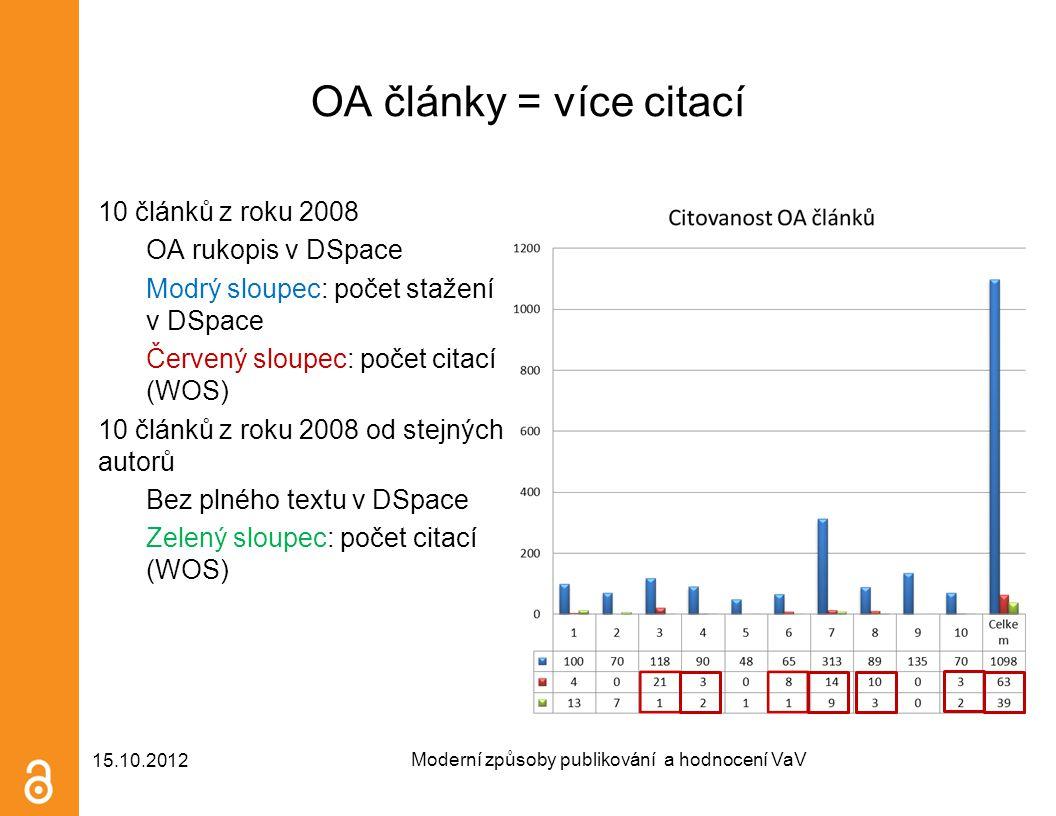 OA články = více citací 10 článků z roku 2008 OA rukopis v DSpace Modrý sloupec: počet stažení v DSpace Červený sloupec: počet citací (WOS) 10 článků