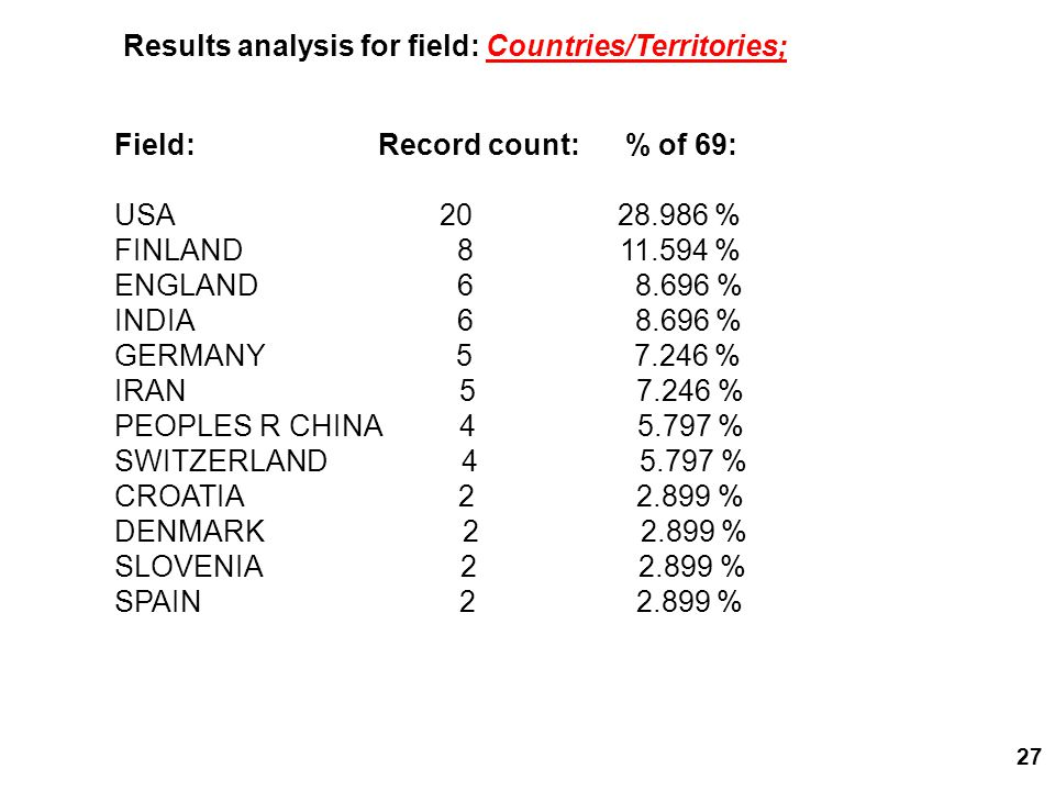 27 Field: Record count: % of 69: USA 20 28.986 % FINLAND 8 11.594 % ENGLAND 6 8.696 % INDIA 6 8.696 % GERMANY 5 7.246 % IRAN 5 7.246 % PEOPLES R CHINA 4 5.797 % SWITZERLAND 4 5.797 % CROATIA 2 2.899 % DENMARK 2 2.899 % SLOVENIA 2 2.899 % SPAIN 2 2.899 % Results analysis for field: Countries/Territories;