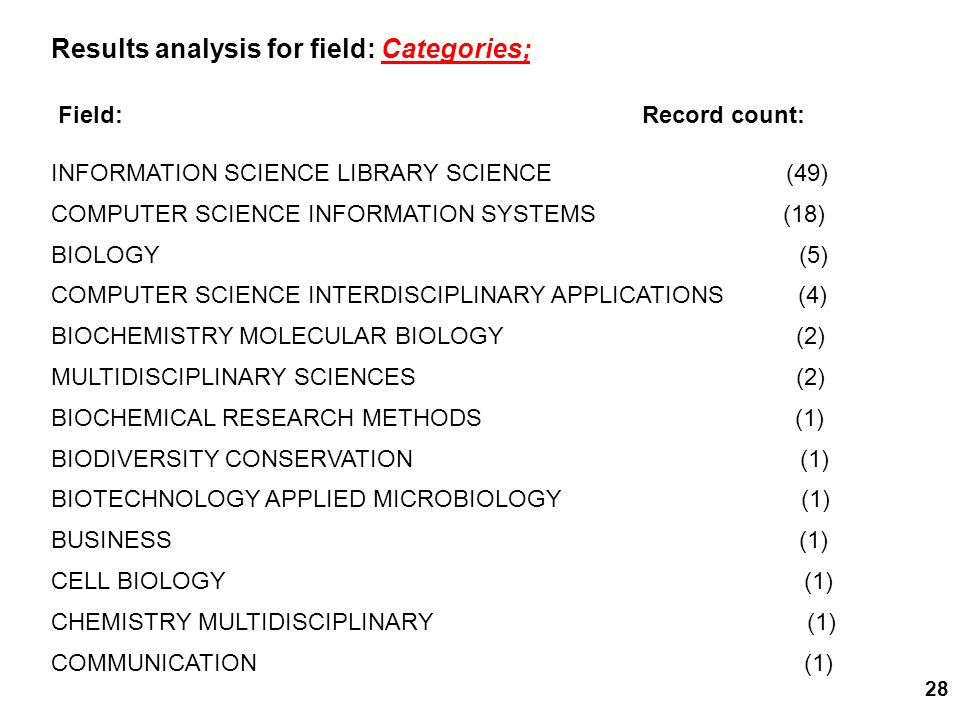 28 Results analysis for field: Categories; Field: Record count: OTEAPPLIED MICROBIOLOGY (1) INFORMATION SCIENCE LIBRARY SCIENCE (49) COMPUTER SCIENCE INFORMATION SYSTEMS (18) BIOLOGY (5) COMPUTER SCIENCE INTERDISCIPLINARY APPLICATIONS (4) BIOCHEMISTRY MOLECULAR BIOLOGY (2) MULTIDISCIPLINARY SCIENCES (2) BIOCHEMICAL RESEARCH METHODS (1) BIODIVERSITY CONSERVATION (1) BIOTECHNOLOGY APPLIED MICROBIOLOGY (1) BUSINESS (1) CELL BIOLOGY (1) CHEMISTRY MULTIDISCIPLINARY (1) COMMUNICATION (1)