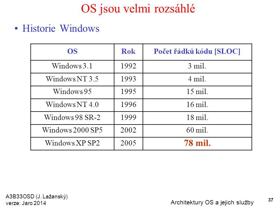A3B33OSD (J. Lažanský) verze: Jaro 2014 Architektury OS a jejich služby 37 OS jsou velmi rozsáhlé OSRokPočet řádků kódu [SLOC] Windows 3.119923 mil. W