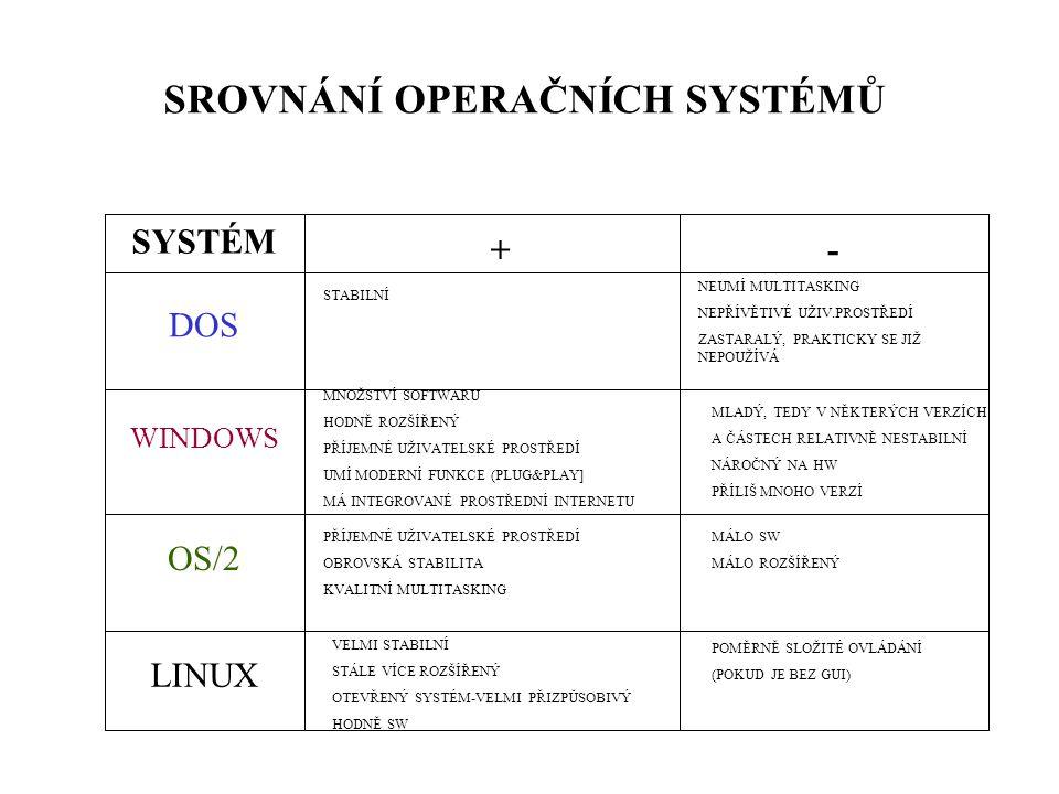 SROVNÁNÍ OPERAČNÍCH SYSTÉMŮ SYSTÉM +- DOS WINDOWS OS/2 LINUX STABILNÍ MNOŽSTVÍ SOFTWARU HODNĚ ROZŠÍŘENÝ PŘÍJEMNÉ UŽIVATELSKÉ PROSTŘEDÍ UMÍ MODERNÍ FUN
