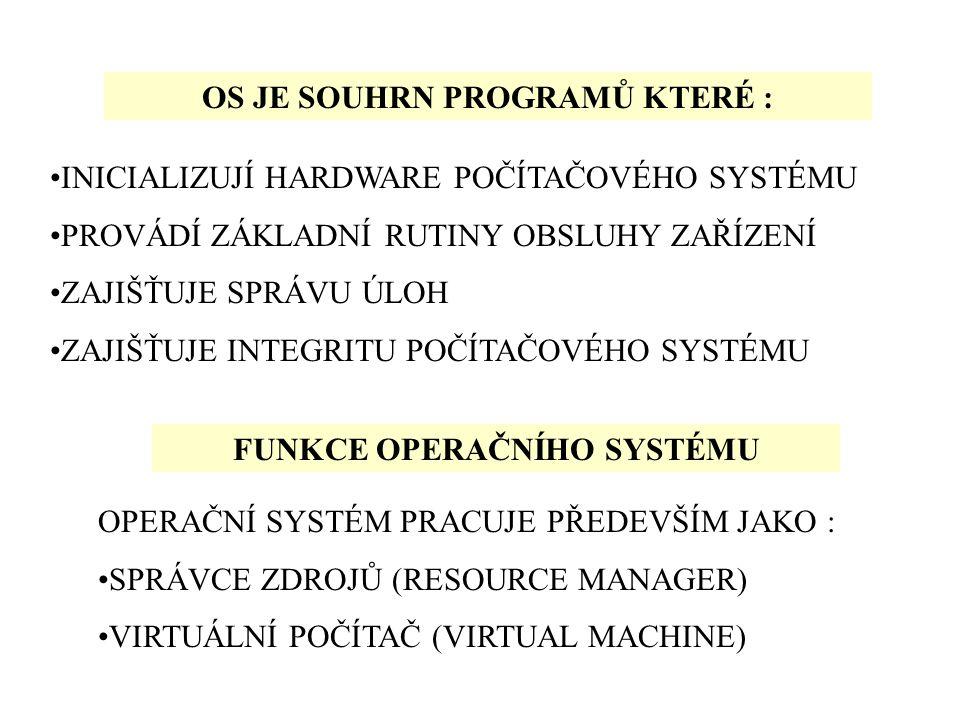 SOFTWARE OS BIOS HARDWARE APLIKACE DYNAMIK LINK LIBRARIES