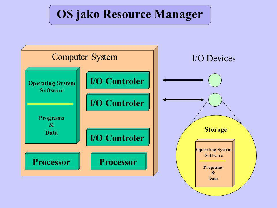 OS jako Resource Manager Computer System Operating System Software Programs & Data I/O Controler Processor I/O Devices Storage Operating System Software Programs & Data
