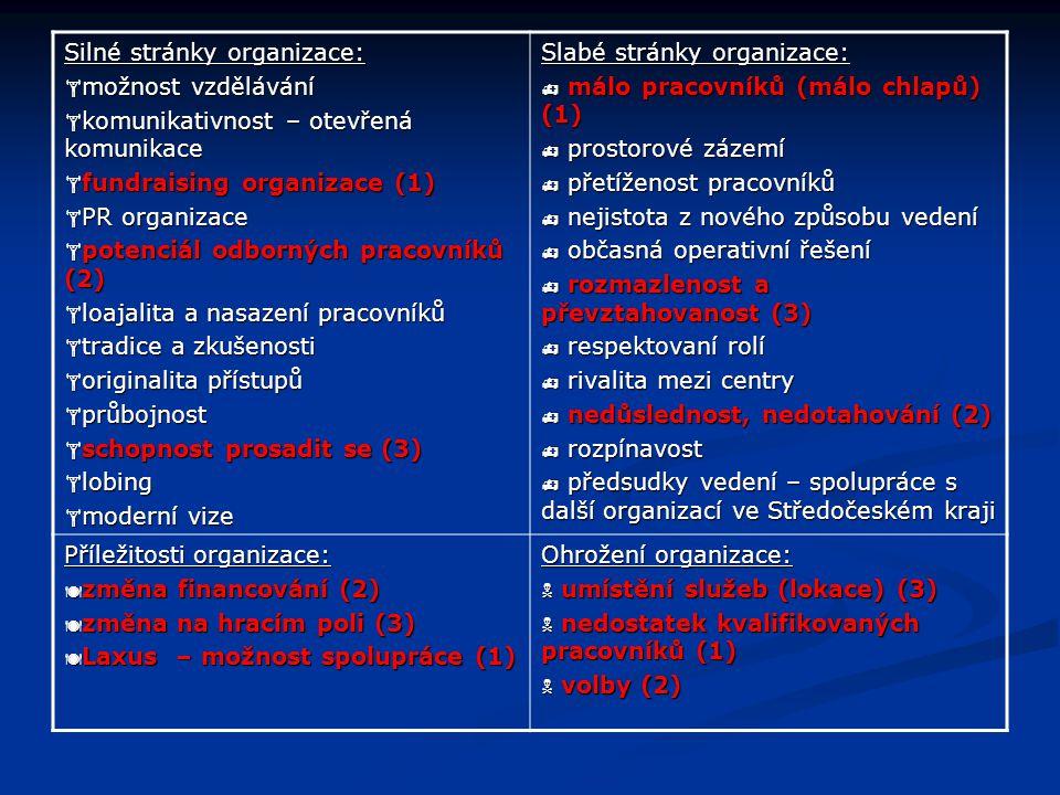 Systém naplňování Strategického plánu STRATEGICKÝ PLÁN SEMIRAMIS o.s.