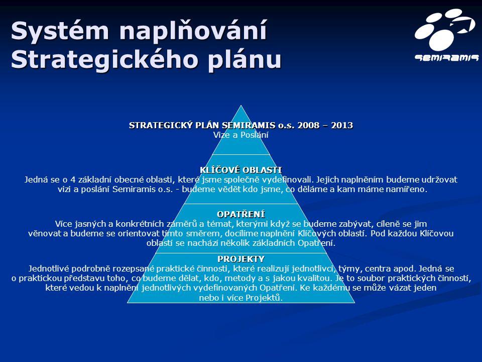 Systém naplňování Strategického plánu STRATEGICKÝ PLÁN SEMIRAMIS o.s. 2008 – 2013 Vize a Poslání KLÍČOVÉ OBLASTI Jedná se o 4 základní obecné oblasti,
