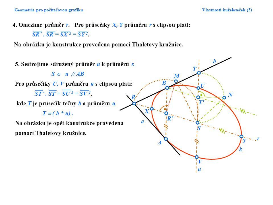Geometrie pro počítačovou grafiku Vlastnosti kuželoseček (3) k A B R S a b R'R' X Y U V T' M N r T u 4. Omezíme průměr r. Pro průsečíky X, Y průměru r