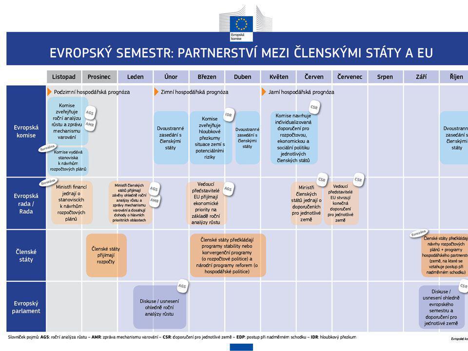 Které politiky jsou během evropského semestru koordinovány.