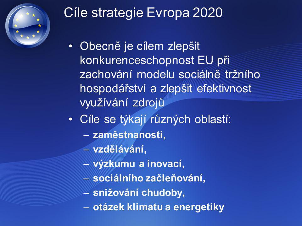 Cíle strategie Evropa 2020 Obecně je cílem zlepšit konkurenceschopnost EU při zachování modelu sociálně tržního hospodářství a zlepšit efektivnost využívání zdrojů Cíle se týkají různých oblastí: –zaměstnanosti, –vzdělávání, –výzkumu a inovací, –sociálního začleňování, –snižování chudoby, –otázek klimatu a energetiky