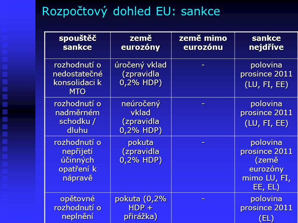 Rozpočtový dohled EU: sankce spouštěč sankce země eurozóny země mimo eurozónu sankce nejdříve rozhodnutí o nedostatečné konsolidaci k MTO úročený vkla