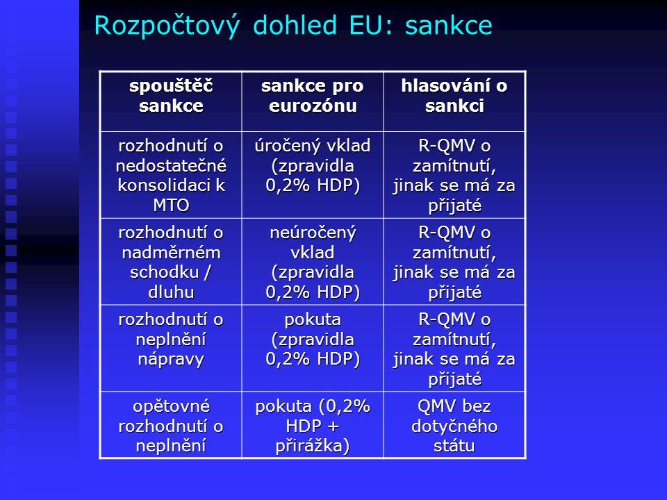 Rozpočtový dohled EU: sankce spouštěč sankce sankce pro eurozónu hlasování o sankci rozhodnutí o nedostatečné konsolidaci k MTO úročený vklad (zpravid