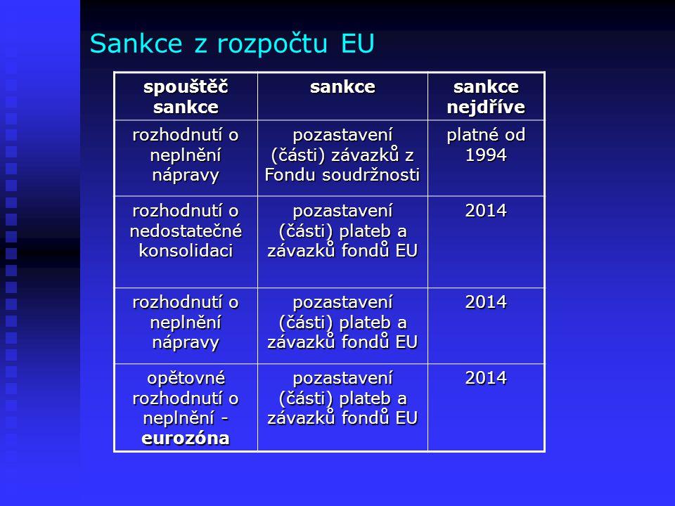 Sankce z rozpočtu EU spouštěč sankce sankce sankce nejdříve rozhodnutí o neplnění nápravy pozastavení (části) závazků z Fondu soudržnosti platné od 19