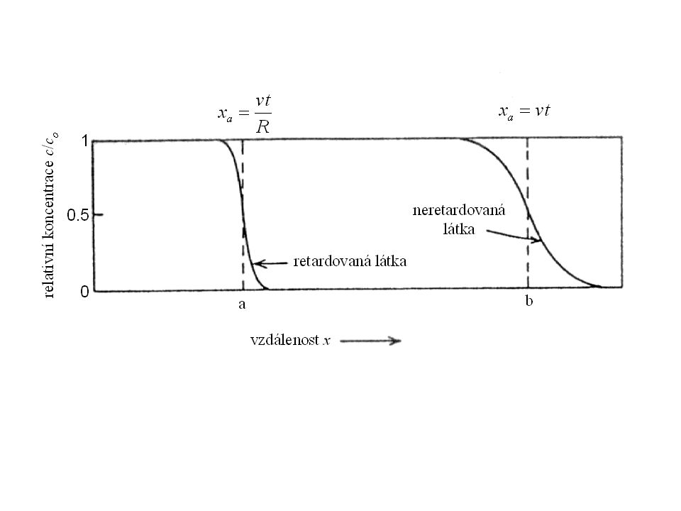 EXCHANGE BETWEEN LIQUID AND GASEOUS PHASES Henry's law H HwHa TKR kckc  1,   where R  is the universal gas constant T is the absolute temperature (in degrees of Kelvin) K H is the Henry's law constant (different under different conditions for different species) I NTERNAL CHEMICAL TRANSFORMATIONS EBA EBA  
