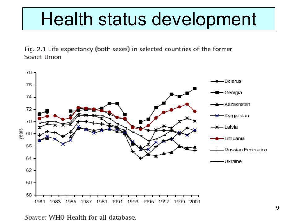 Health status development 9