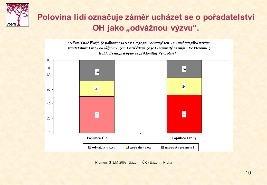 """10 Polovina lidí označuje záměr ucházet se o pořadatelství OH jako """"odvážnou výzvu"""". Pramen: STEM 2007, Báze I – ČR / Báze I – Praha"""