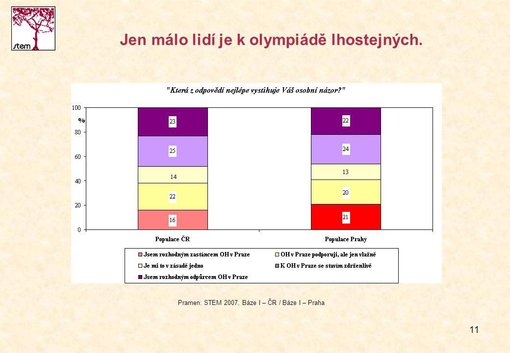 11 Jen málo lidí je k olympiádě lhostejných. Pramen: STEM 2007, Báze I – ČR / Báze I – Praha