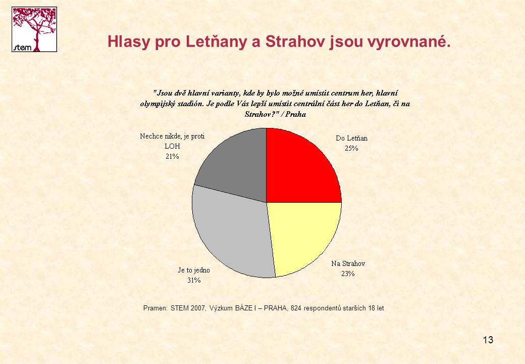 13 Hlasy pro Letňany a Strahov jsou vyrovnané. Pramen: STEM 2007, Výzkum BÁZE I – PRAHA, 824 respondentů starších 18 let
