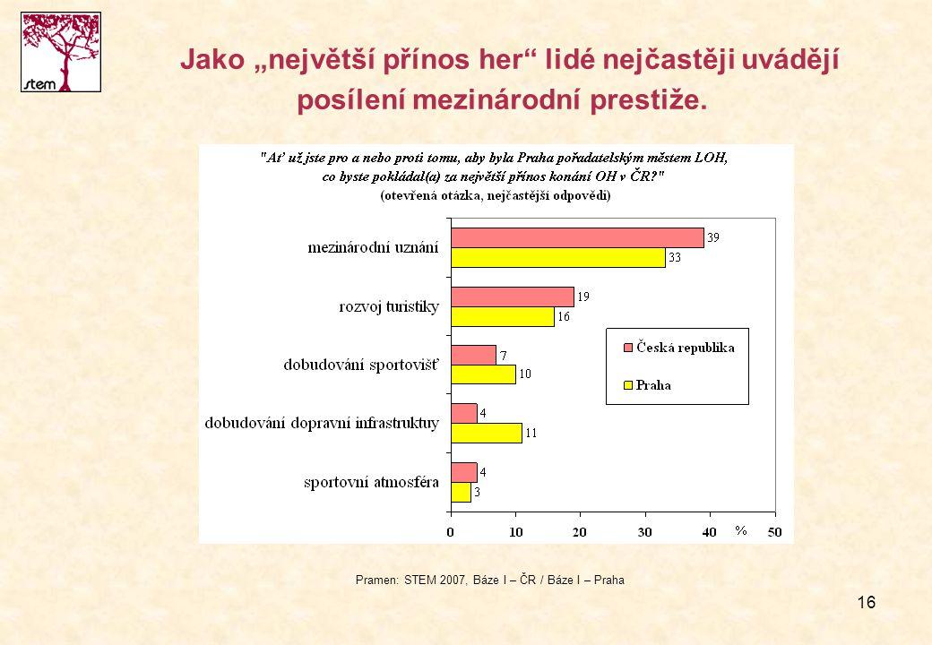 """16 Jako """"největší přínos her"""" lidé nejčastěji uvádějí posílení mezinárodní prestiže. Pramen: STEM 2007, Báze I – ČR / Báze I – Praha"""