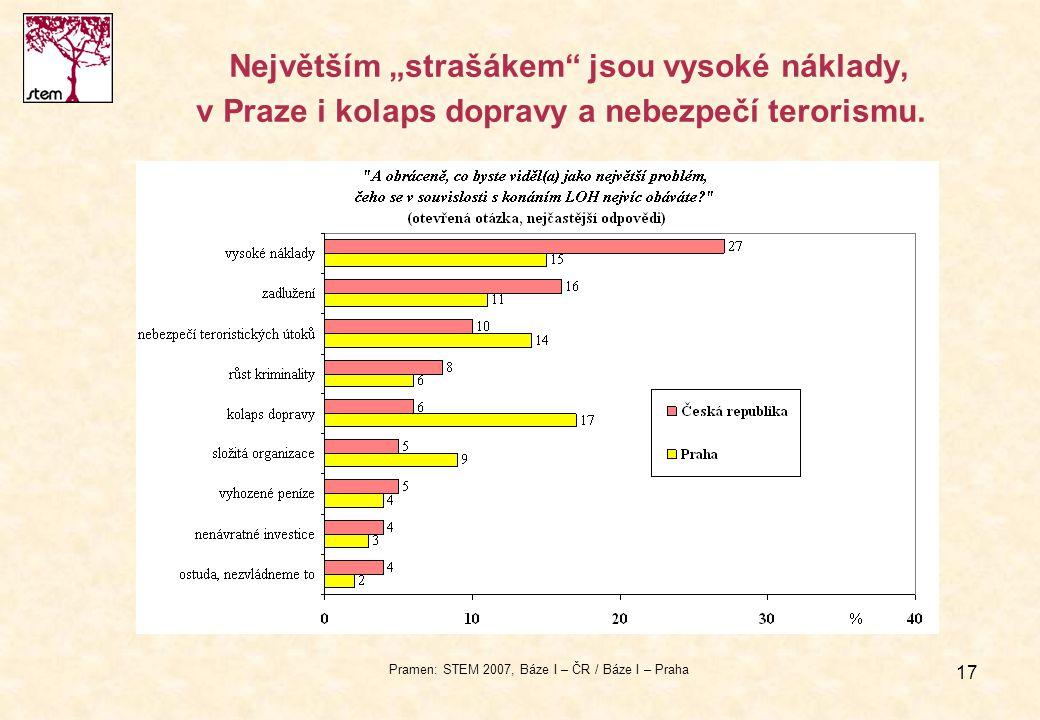 """17 Největším """"strašákem"""" jsou vysoké náklady, v Praze i kolaps dopravy a nebezpečí terorismu. Pramen: STEM 2007, Báze I – ČR / Báze I – Praha"""