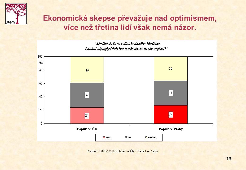 19 Ekonomická skepse převažuje nad optimismem, více než třetina lidí však nemá názor. Pramen: STEM 2007, Báze I – ČR / Báze I – Praha