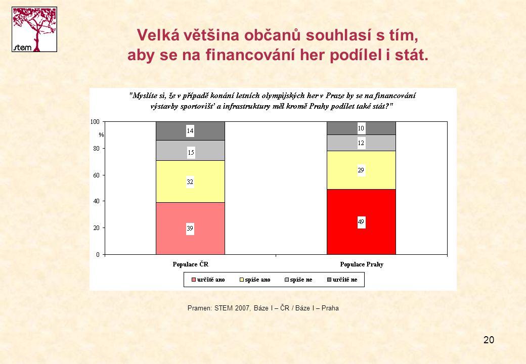 20 Velká většina občanů souhlasí s tím, aby se na financování her podílel i stát. Pramen: STEM 2007, Báze I – ČR / Báze I – Praha