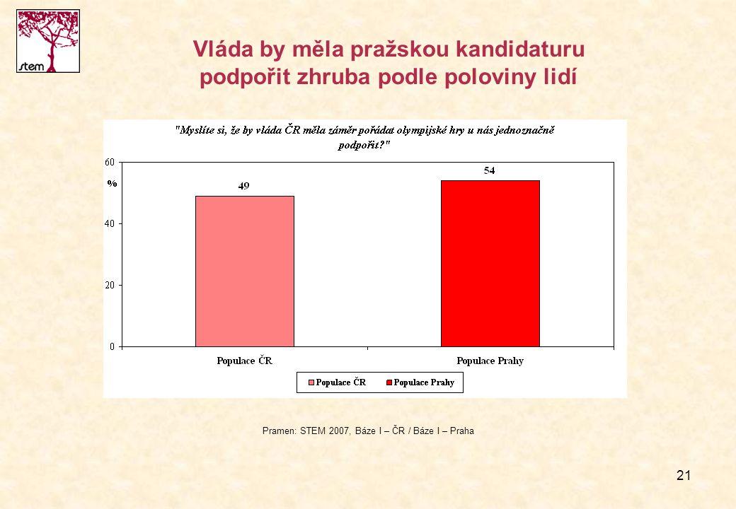 21 Vláda by měla pražskou kandidaturu podpořit zhruba podle poloviny lidí Pramen: STEM 2007, Báze I – ČR / Báze I – Praha