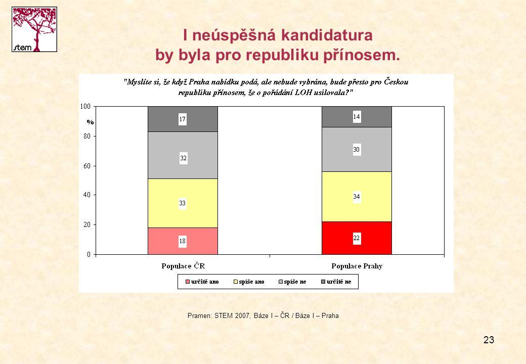 23 I neúspěšná kandidatura by byla pro republiku přínosem. Pramen: STEM 2007, Báze I – ČR / Báze I – Praha