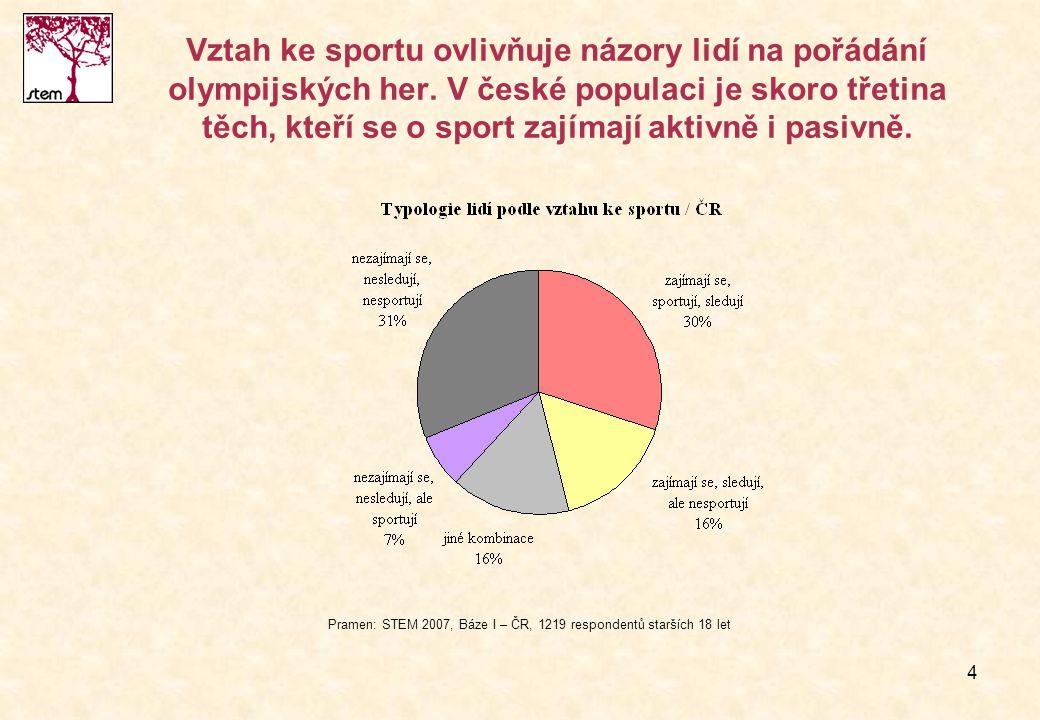 4 Vztah ke sportu ovlivňuje názory lidí na pořádání olympijských her. V české populaci je skoro třetina těch, kteří se o sport zajímají aktivně i pasi