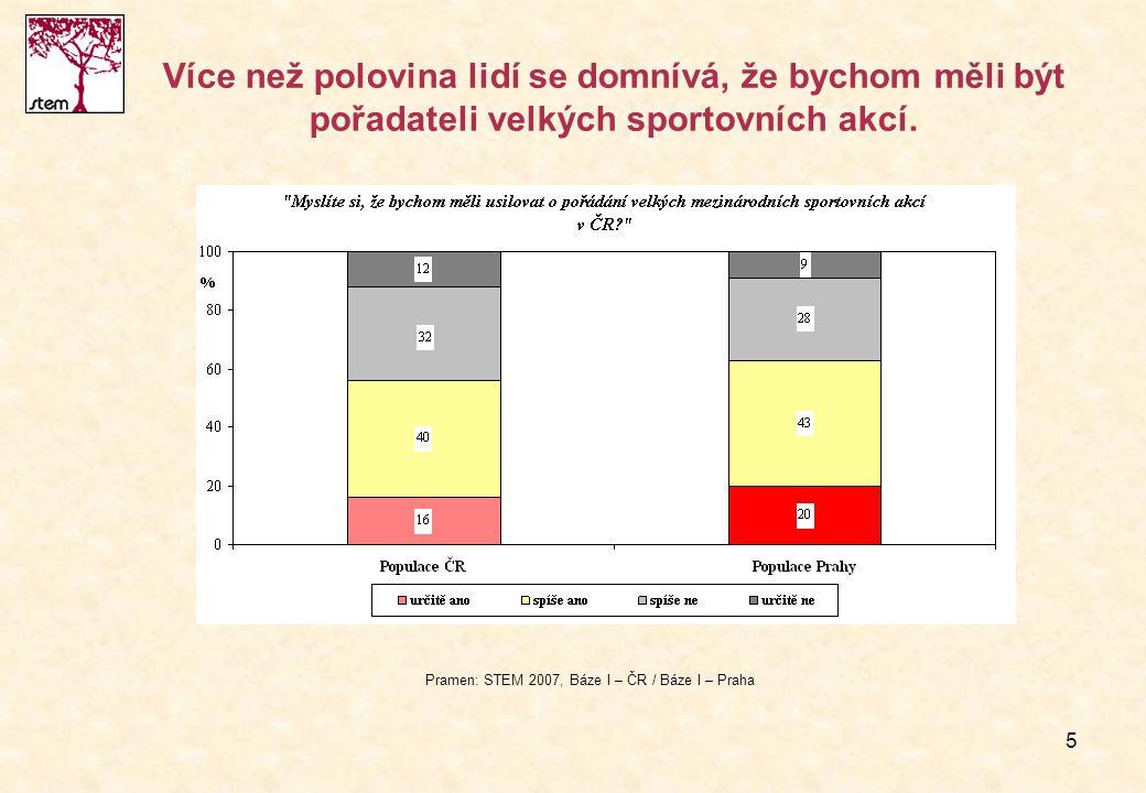 5 Více než polovina lidí se domnívá, že bychom měli být pořadateli velkých sportovních akcí. Pramen: STEM 2007, Báze I – ČR / Báze I – Praha
