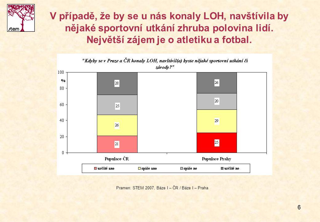 7 Zájem o dobrovolnickou činnost v průběhu olympiády projevuje asi pětina občanů ČR i Pražanů.