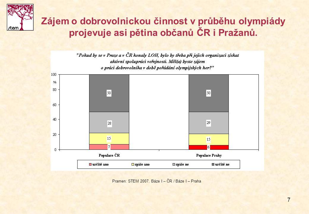 7 Zájem o dobrovolnickou činnost v průběhu olympiády projevuje asi pětina občanů ČR i Pražanů. Pramen: STEM 2007, Báze I – ČR / Báze I – Praha