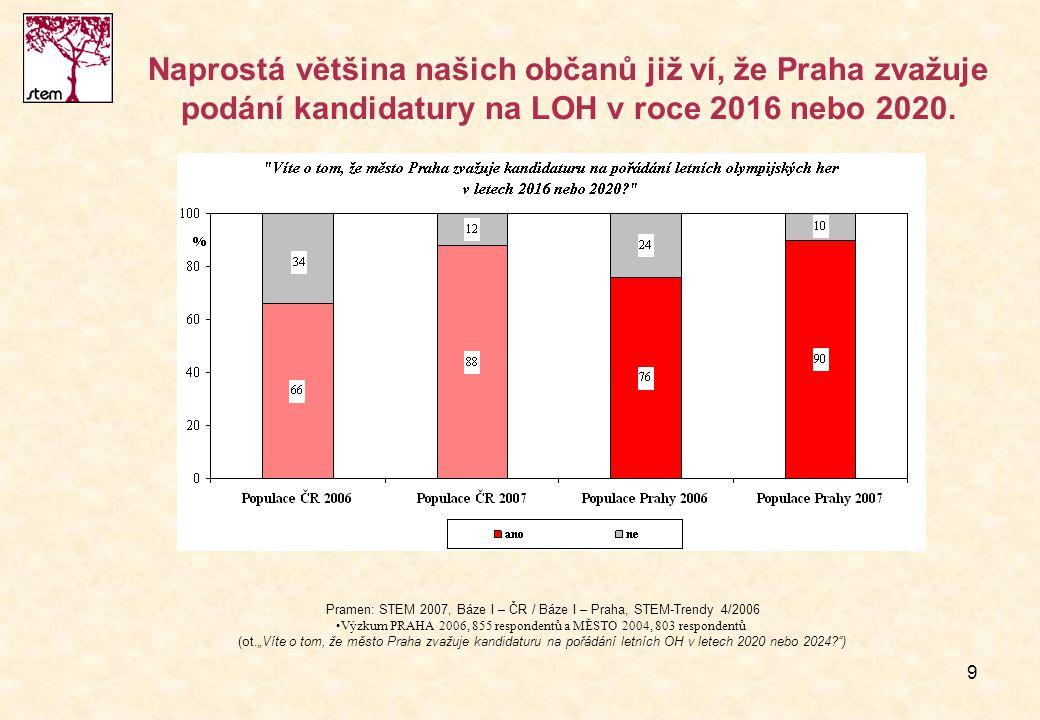 9 Naprostá většina našich občanů již ví, že Praha zvažuje podání kandidatury na LOH v roce 2016 nebo 2020. Pramen: STEM 2007, Báze I – ČR / Báze I – P
