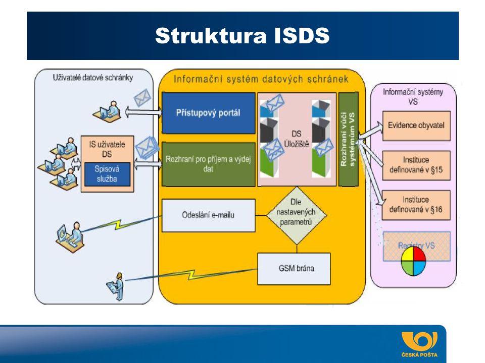 Co bude třeba k používání ISDS ? Struktura ISDS