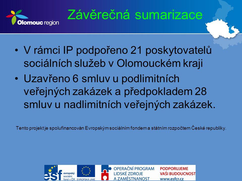 Závěrečná sumarizace V rámci IP podpořeno 21 poskytovatelů sociálních služeb v Olomouckém kraji Uzavřeno 6 smluv u podlimitních veřejných zakázek a předpokladem 28 smluv u nadlimitních veřejných zakázek.