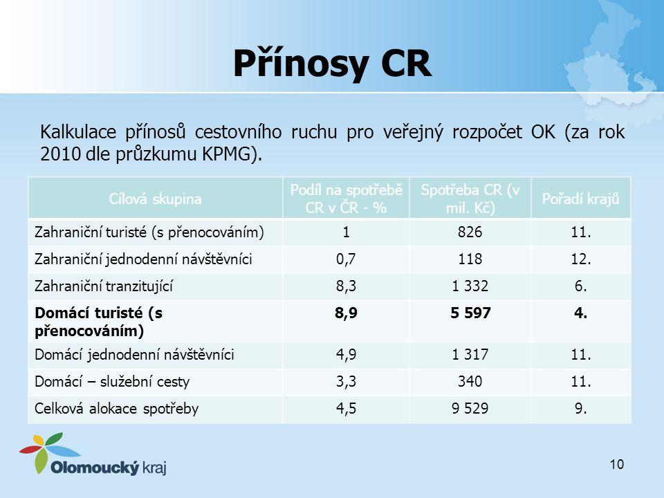 Přínosy CR Kalkulace přínosů cestovního ruchu pro veřejný rozpočet OK (za rok 2010 dle průzkumu KPMG).