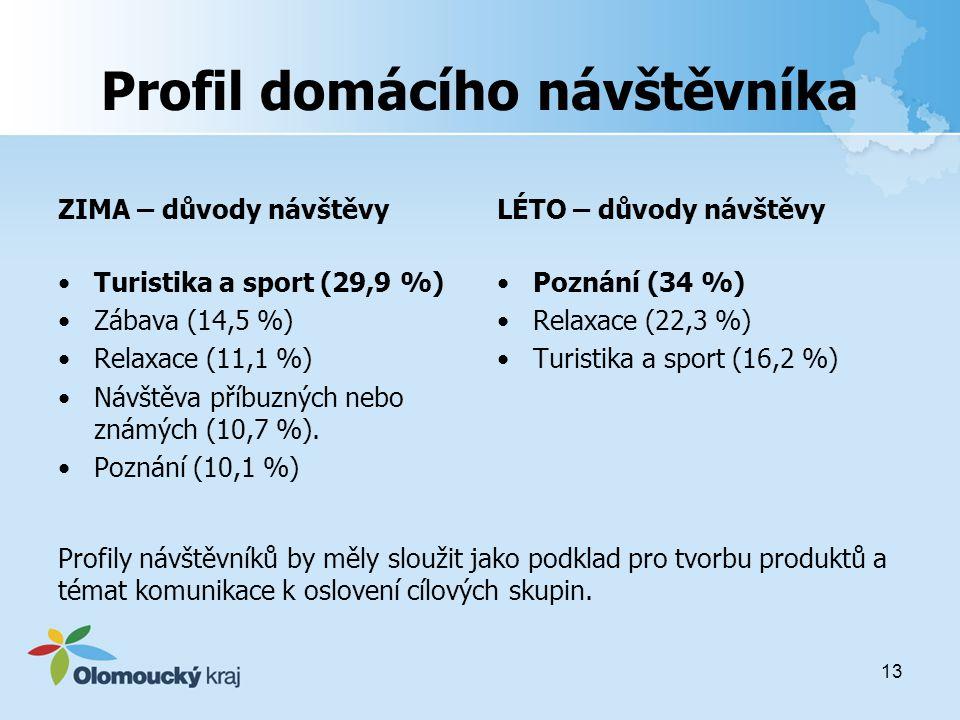Profil domácího návštěvníka ZIMA – důvody návštěvy Turistika a sport (29,9 %) Zábava (14,5 %) Relaxace (11,1 %) Návštěva příbuzných nebo známých (10,7 %).