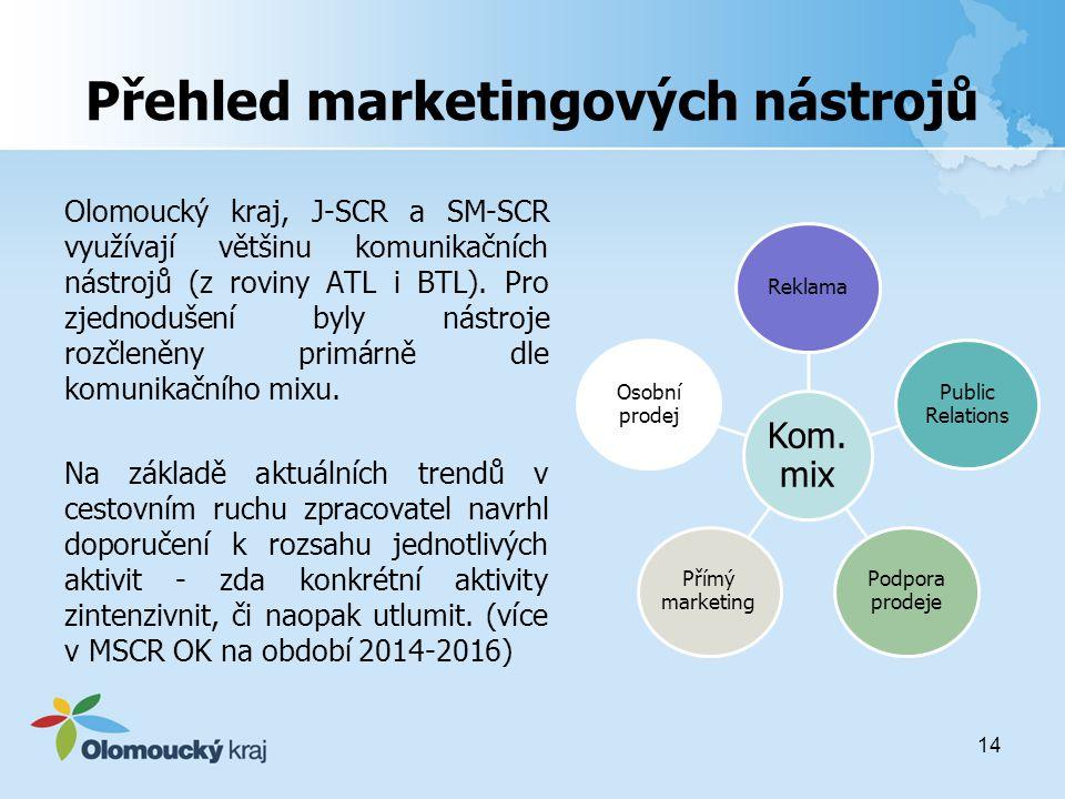 Přehled marketingových nástrojů Olomoucký kraj, J-SCR a SM-SCR využívají většinu komunikačních nástrojů (z roviny ATL i BTL).