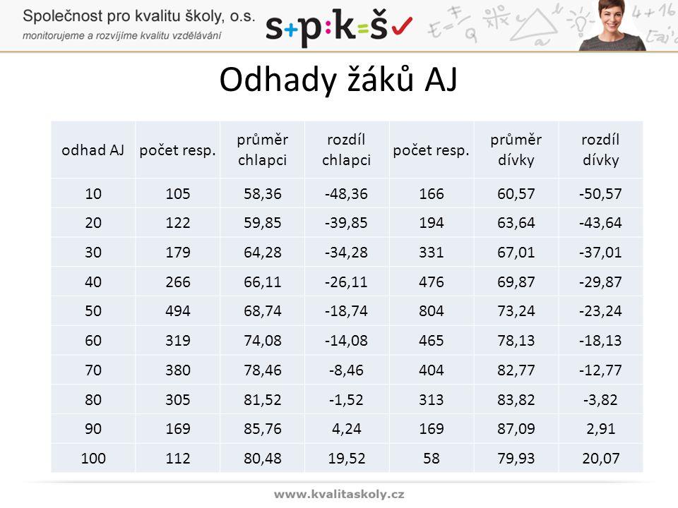 Odhady žáků AJ odhad AJpočet resp. průměr chlapci rozdíl chlapci počet resp.