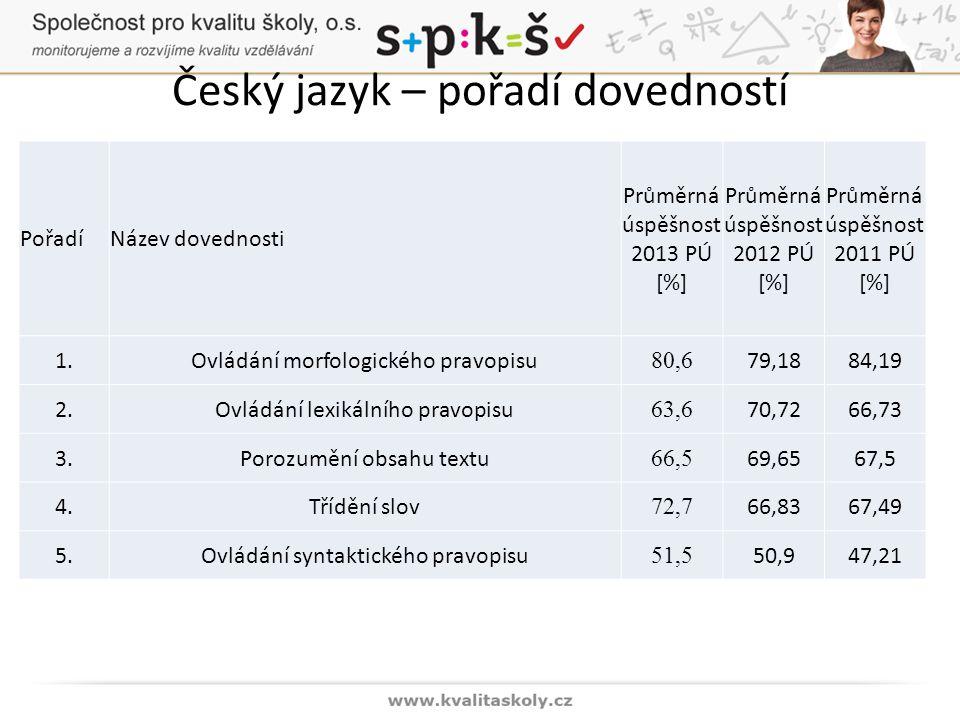Český jazyk – pořadí dovedností PořadíNázev dovednosti Průměrná úspěšnost 2013 PÚ [%] Průměrná úspěšnost 2012 PÚ [%] Průměrná úspěšnost 2011 PÚ [%] 1.Ovládání morfologického pravopisu 80,6 79,1884,19 2.Ovládání lexikálního pravopisu 63,6 70,7266,73 3.Porozumění obsahu textu 66,5 69,6567,5 4.Třídění slov 72,7 66,8367,49 5.Ovládání syntaktického pravopisu 51,5 50,947,21
