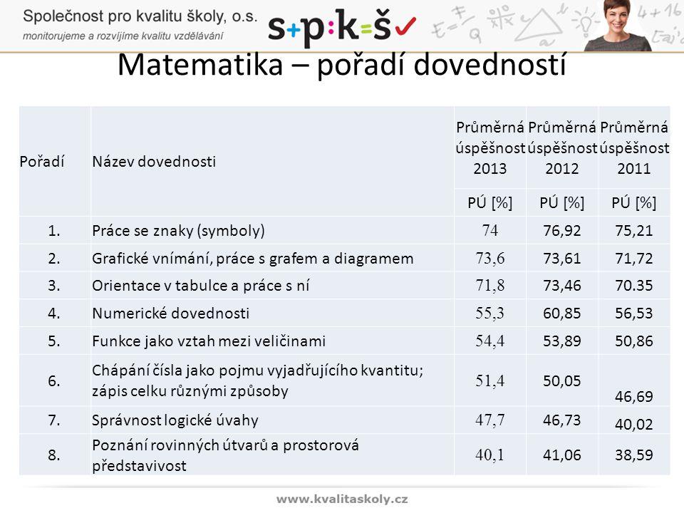 Matematika – pořadí dovedností PořadíNázev dovednosti Průměrná úspěšnost 2013 Průměrná úspěšnost 2012 Průměrná úspěšnost 2011 PÚ [%] 1.Práce se znaky (symboly) 74 76,9275,21 2.Grafické vnímání, práce s grafem a diagramem 73,6 73,6171,72 3.Orientace v tabulce a práce s ní 71,8 73,4670.35 4.Numerické dovednosti 55,3 60,8556,53 5.Funkce jako vztah mezi veličinami 54,4 53,8950,86 6.