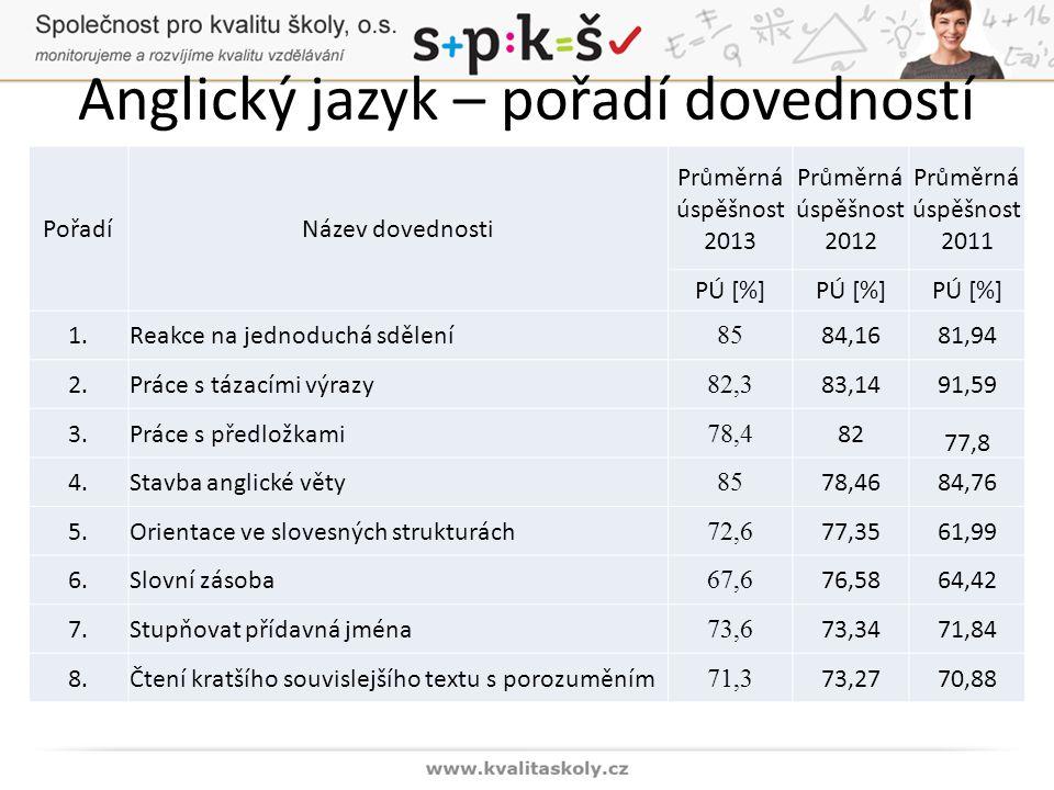 Anglický jazyk – pořadí dovedností PořadíNázev dovednosti Průměrná úspěšnost 2013 Průměrná úspěšnost 2012 Průměrná úspěšnost 2011 PÚ [%] 1.Reakce na jednoduchá sdělení 85 84,1681,94 2.Práce s tázacími výrazy 82,3 83,1491,59 3.Práce s předložkami 78,4 82 77,8 4.Stavba anglické věty 85 78,4684,76 5.Orientace ve slovesných strukturách 72,6 77,3561,99 6.Slovní zásoba 67,6 76,5864,42 7.Stupňovat přídavná jména 73,6 73,3471,84 8.Čtení kratšího souvislejšího textu s porozuměním 71,3 73,2770,88
