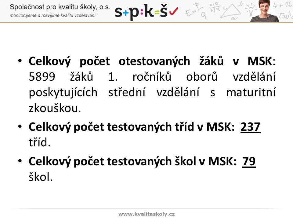 Celkový počet otestovaných žáků v MSK: 5899 žáků 1.