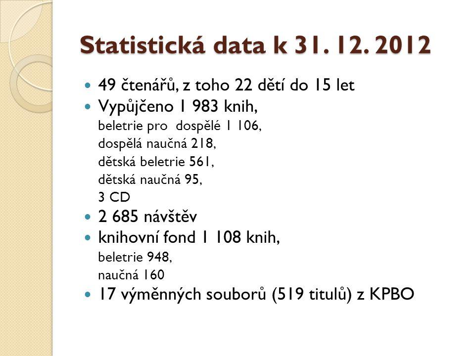 Statistická data k 31. 12.
