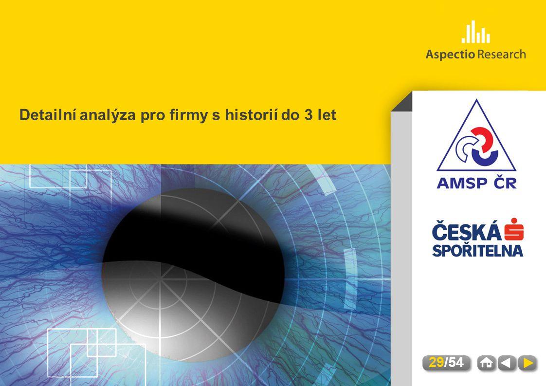 AMSP | Hodnocení úrovně služeb a kvality kontaktních míst | Březen 2012 Detailní analýza pro firmy s historií do 3 let 29/54