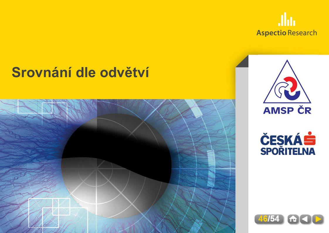 AMSP | Hodnocení úrovně služeb a kvality kontaktních míst | Březen 2012 Srovnání dle odvětví 46/54