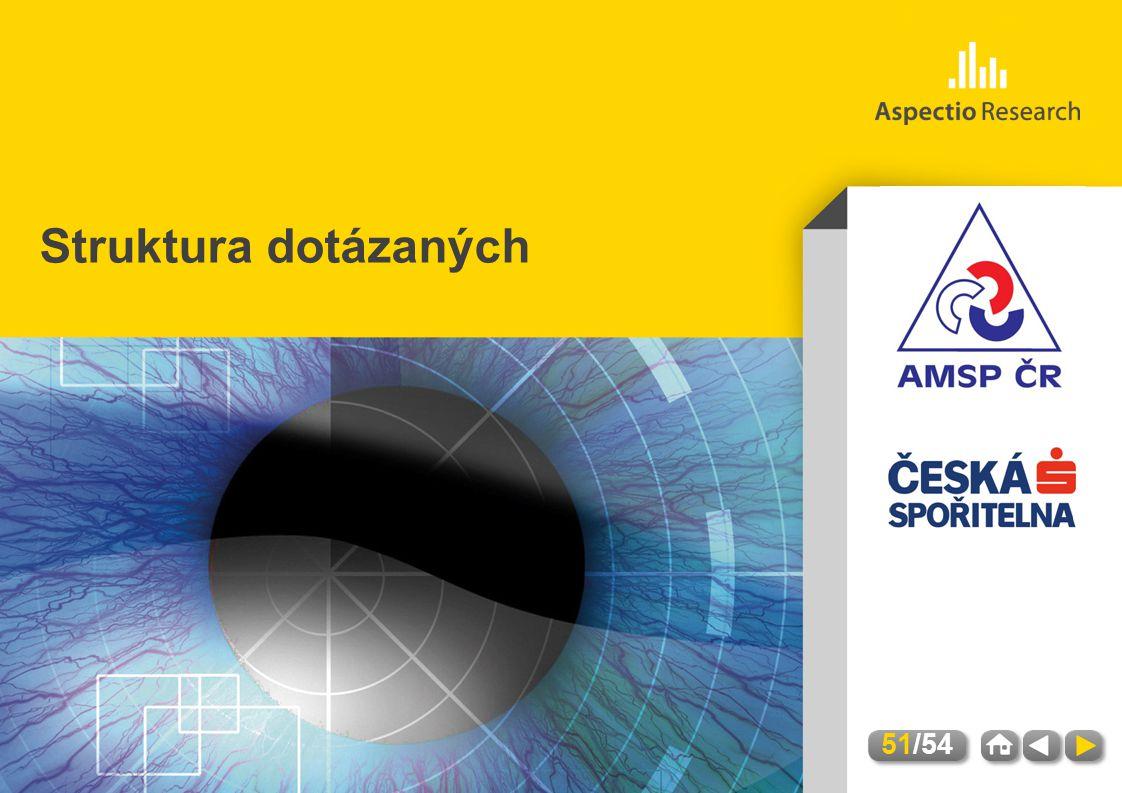 AMSP | Hodnocení úrovně služeb a kvality kontaktních míst | Březen 2012 Struktura dotázaných 51/54